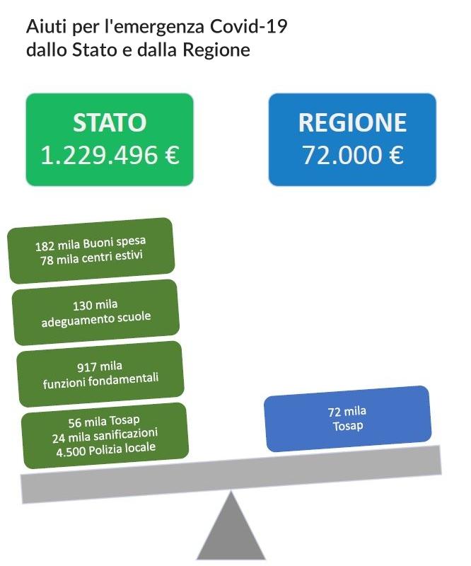 Covid19: a Gorizia 1,2 milioni dallo Stato, solo 72 mila euro dalla Regione
